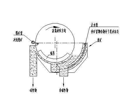 该永磁筒式磁选机采用专业计算机软件优化设计,结构合理,安装简单